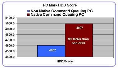 NCQ, test wydajności NCQ, test SATA