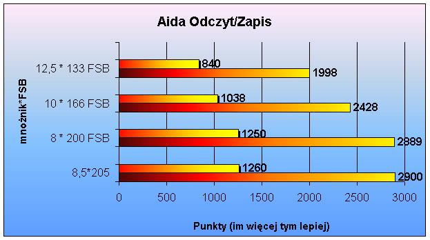 Optymalizacja ustawień BIOSu, AIDA32, <a href=