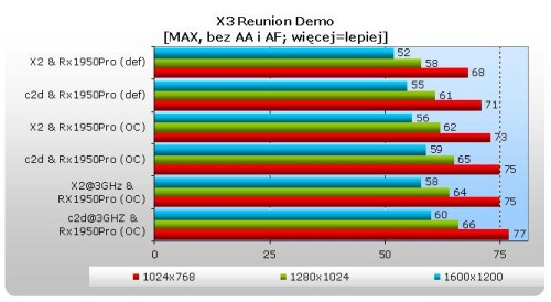 ATI X1950PRO 256MB VIVO PowerColor