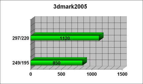 FIC Radeon 9550