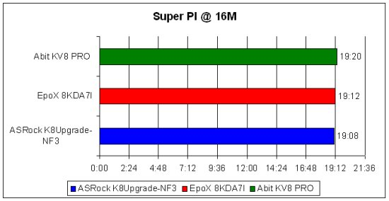 płyty główne socket 754, test płyt głównych