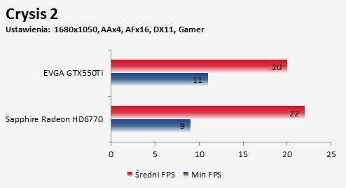 Porównanie Sapphire Radeon HD 6770 FleX i EVGA GTX550Ti gra Crysis 2