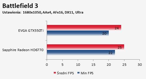 Porównanie Sapphire Radeon HD 6770 FleX i EVGA GTX550Ti gra Battlefield 3