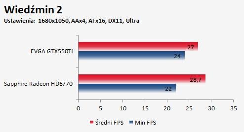 Porównanie Sapphire Radeon HD 6770 FleX i EVGA GTX550Ti gra Wiedźmin 2