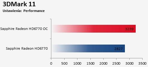 overclocking Porównanie Sapphire Radeon HD 6770 FleX