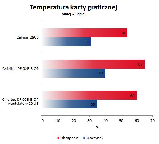 Test Zalman Z9 U3 temperatura karty graficznej