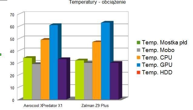 Aerocool XPredator X1 Temperatury