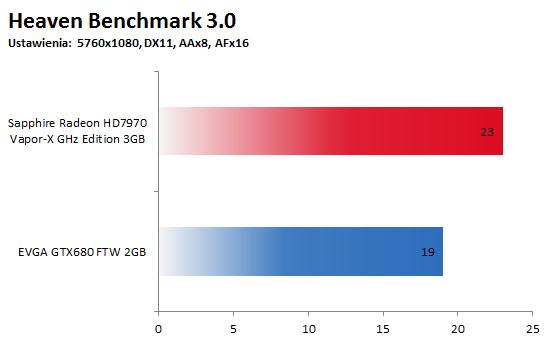 Heaven Benchmark 3.0 - 3 monitory