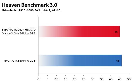 Heaven Benchmark 3.0 FullHD