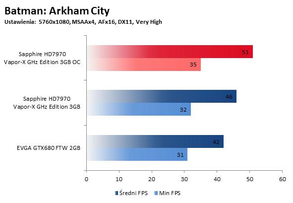 Batman Arkham City OC
