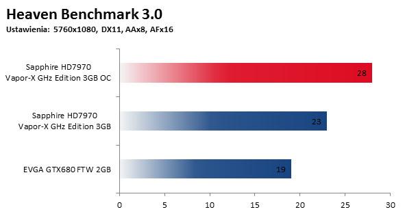 Heaven Benchmark 3.0 OC