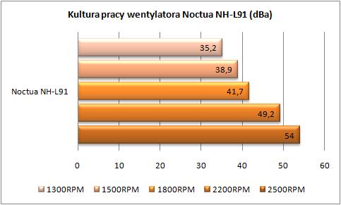 Kultura-pracy-wentylatora-noctua.png