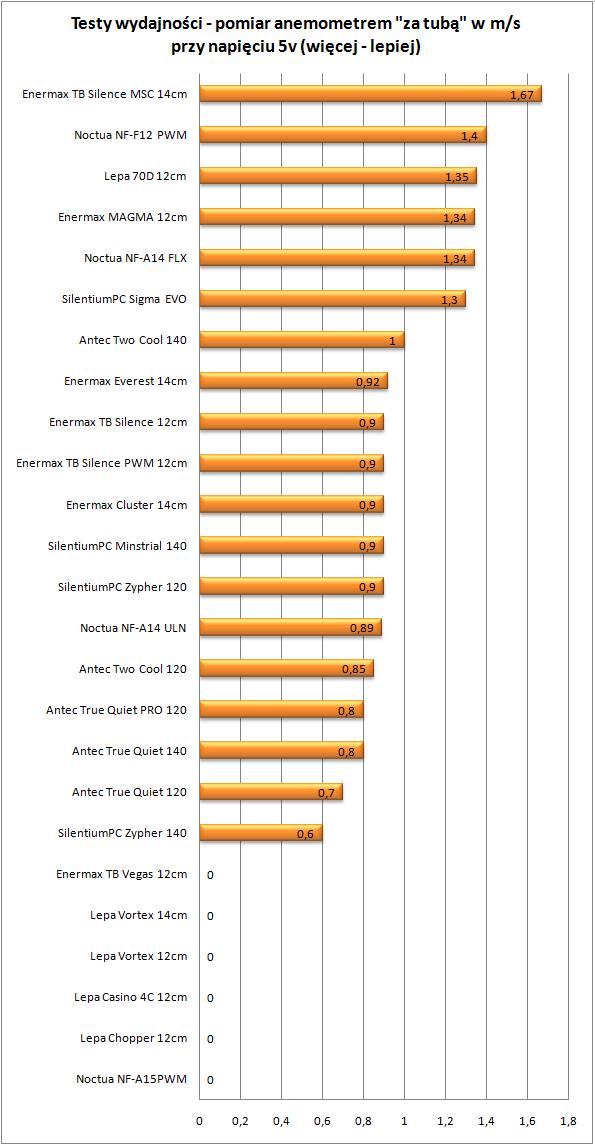 Test wydajności - Przepływ powietrza w ms za tuba  przy napięciu 5V
