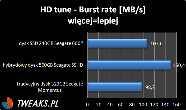 HD tune burst rate SSHD Segate Thin