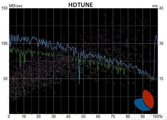 HDTune porównanie SSHD z HDD