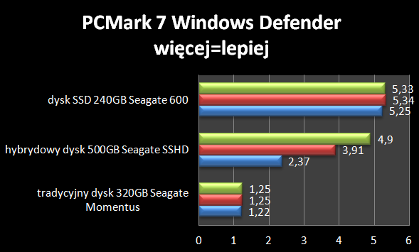 PCMark 7 Windows Defender