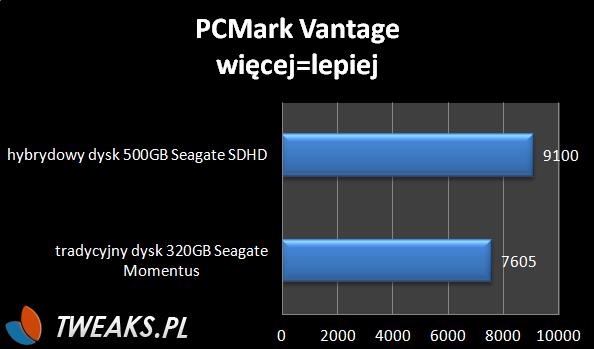 PCMark Vantage test SSHD oraz HDD
