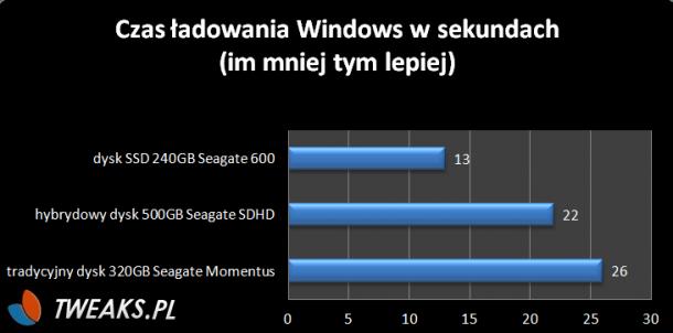 czas ładowania Windows dysk SSD Segate 600 SSHD Thin