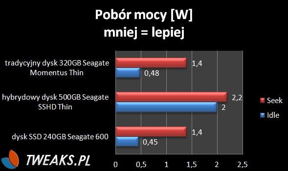 pobór mocy dysk SSD oraz SSHD