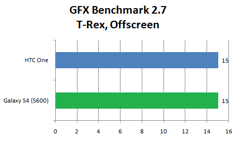 GFX Benchmark Galaxy S4 2