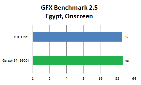 GFX Benchmark Galaxy S4 3