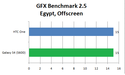 GFX Benchmark Galaxy S4 4