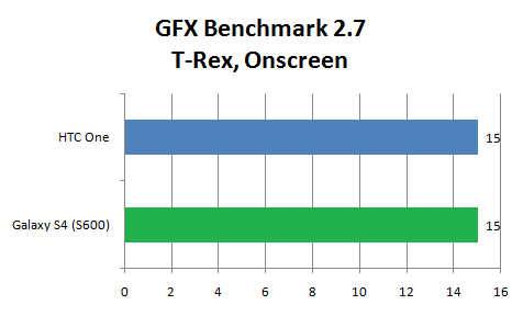 GFX Benchmark Galaxy S41