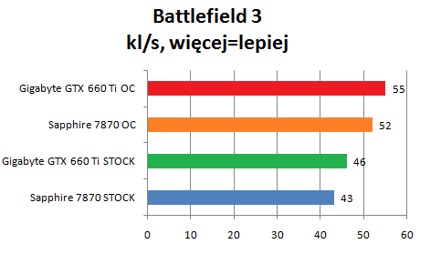 porównanie wydajność GTX 660 Ti i 7870 gra Battlefield 3