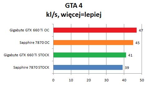 porównanie wydajności Gigabyte GTX 660 Ti i Sapphire 7870 gra GTA 4