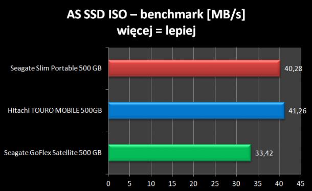 ASS SSD ISO benchark Seagate Slim SL Portable 500GB
