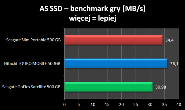 ASS SSD benchmark gry Seagate Slim SL Portable 500GB
