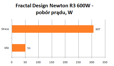 Fractal Design Newton R3 pobór energii