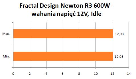 Fractal Design Newton R3 wahania napięć 12V idle
