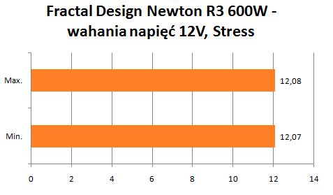 Fractal Design Newton R3 wahania napięć 12V stress