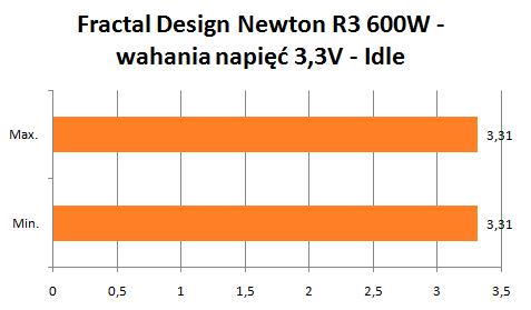 Fractal Design Newton R3 wahania napięć 3,3V idle