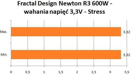 Fractal Design Newton R3 wahania napięć 3,3V stress