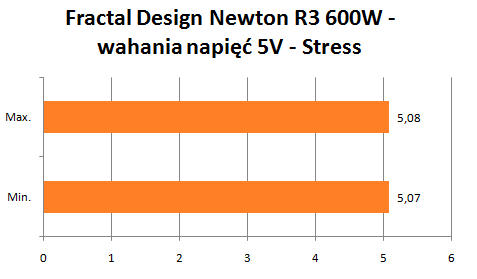 Fractal Design Newton R3 wahania napięć 5V Stress