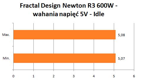 Fractal Design Newton R3 wahania napięć 5V idle