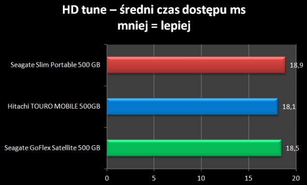 HD tune średni czas dostępu Seagate Slim Portable 500 GB