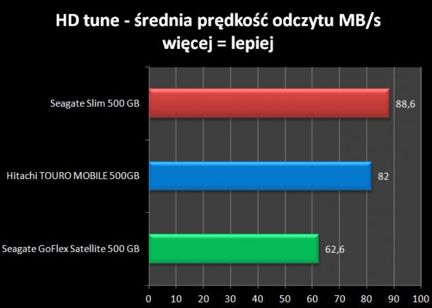 HD tune średnia prędkość odczytu Seagate Slim 500 GB