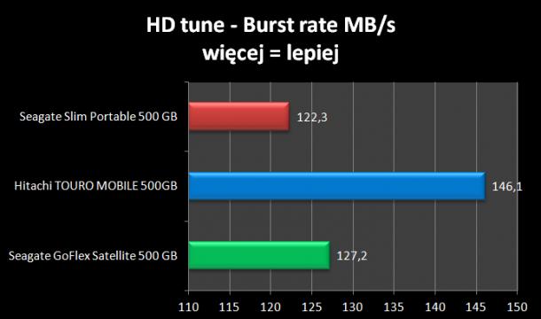 HD tune burst rate Seagate Slim 500 GB