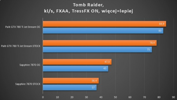 7870, 660 ti, 780 ti Tomb raider FXAA tressFX ON test wydajności