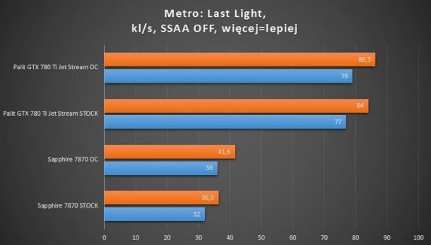 7870, 660 ti, 780 ti metro last light ssaa OFF test wydajności