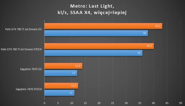 7870, 660 ti, 780 ti metro last light ssaa x4 test wydajności