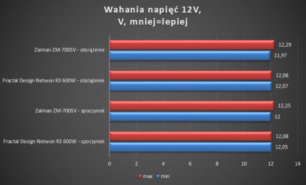 Zalman ZM700-SV Fractal Design Core Newton test napięć 12V