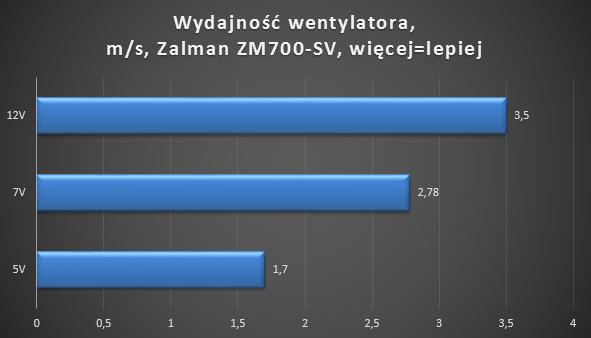 Zalman ZM700-SV Fractal Design Core Newton wydajność wentylatora