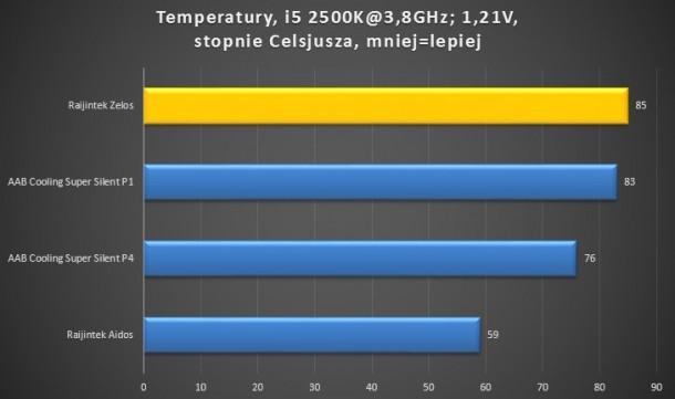 i5 2500K@3,8GHz 1,21V, Raijintek Zelos, Aidos, AAB Cooling Super Silent P1 P4 test temperatur