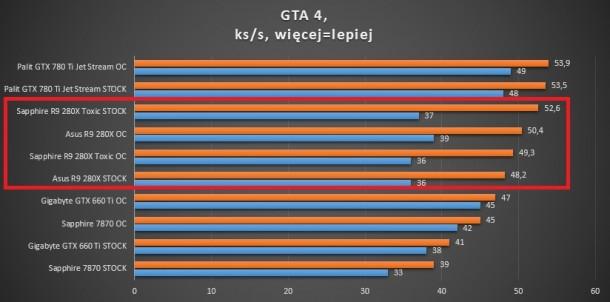 test kart graficznych battlefield 3 r9 280x sapphire asus gigabyte 660 ti 780 ti 7870 palit gta 4