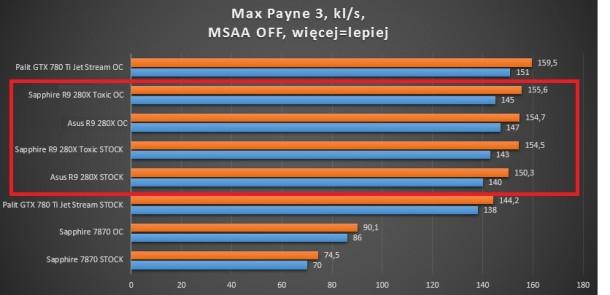 test kart graficznych battlefield 3 r9 280x sapphire asus gigabyte 660 ti 780 ti 7870 palit max payne 3 msaa x2