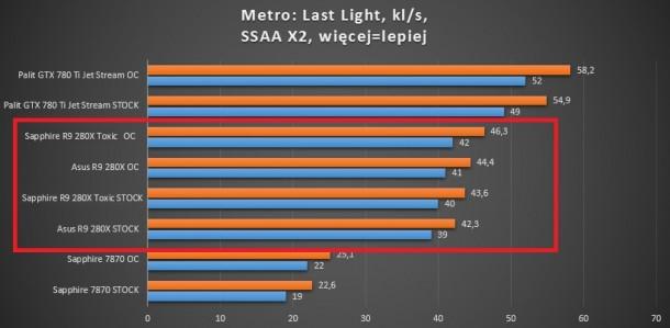 test kart graficznych battlefield 3 r9 280x sapphire asus gigabyte 660 ti 780 ti 7870 palit metro last light ssaa x2